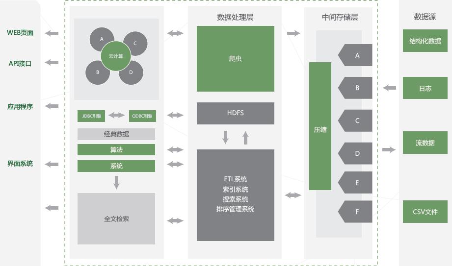 datahoop基础架构图
