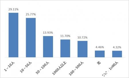 中国大数据行业大调查3