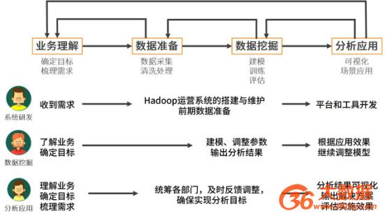 图一:大数据业务流程图,上方回指箭头表示各个环节之间的反馈调节机制
