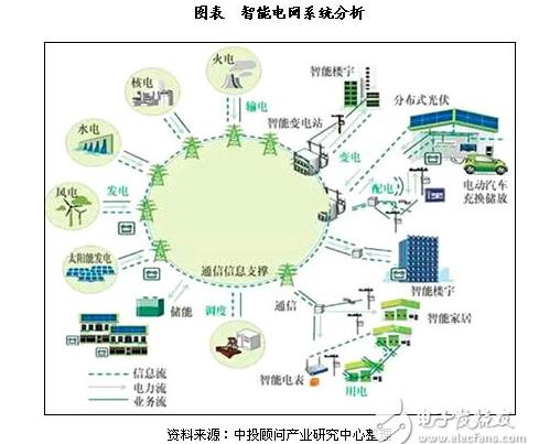 中国电网划分地图