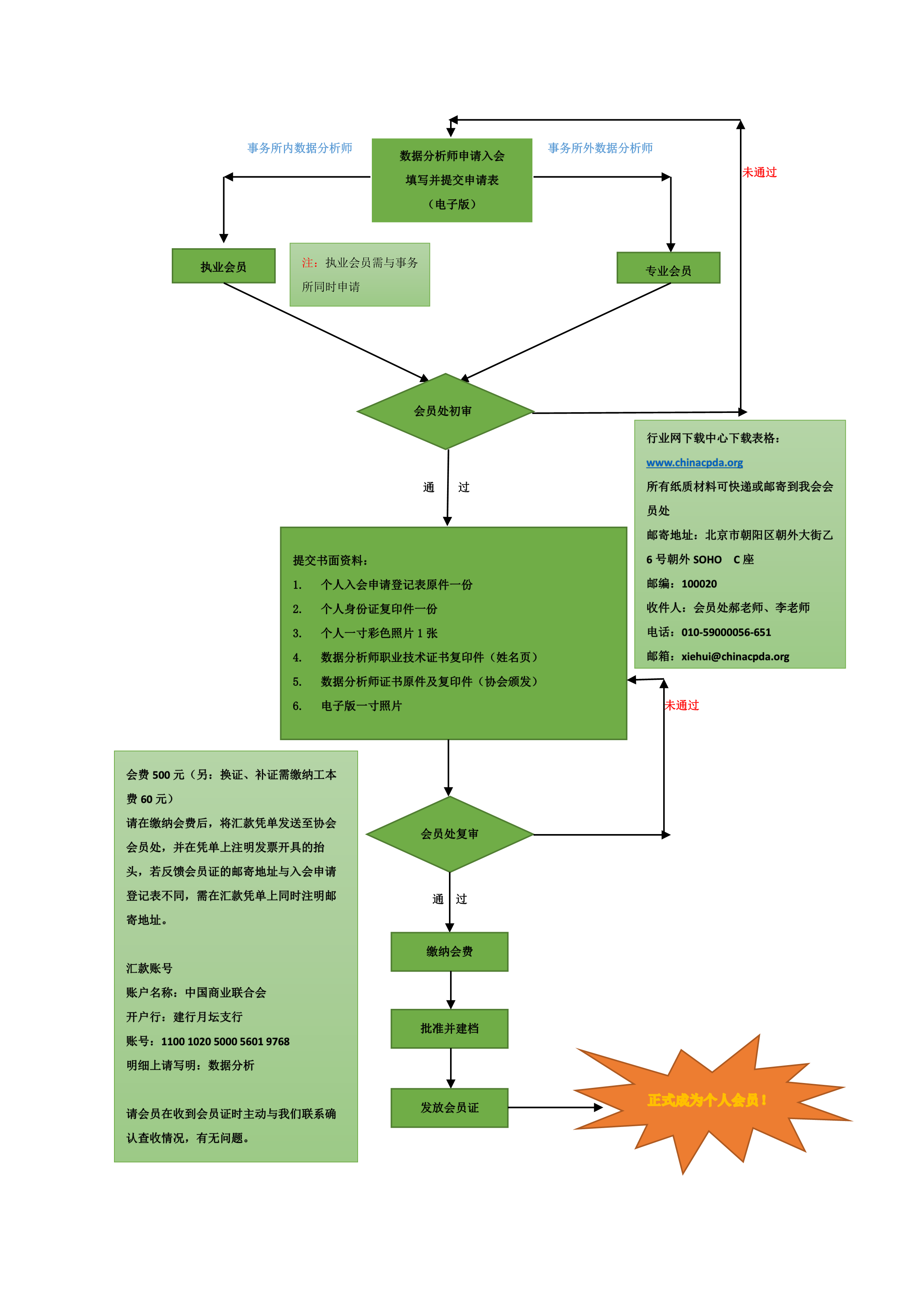 个人会员入会流程图_1